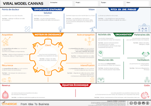 Viral Model Canvas by Dynergie