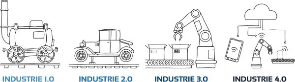 Evolution de l'industrie