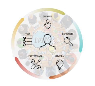 Les points clés du Design Thinking